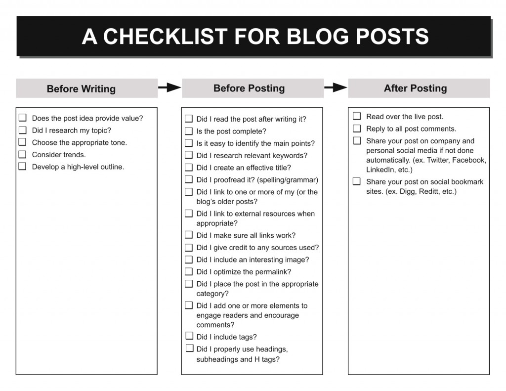 A checklist for blog posts